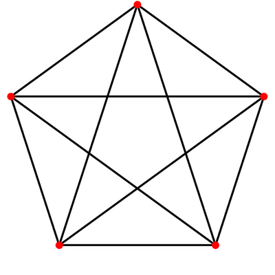 K5, a complete graph. If a subgraph looks like this, the vertices in that subgraph form a clique of size 5.